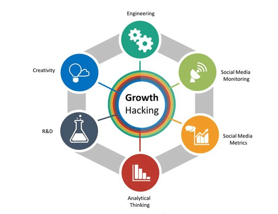 Growth Hacking Mix