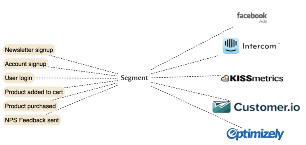 Segment.io - datový tok